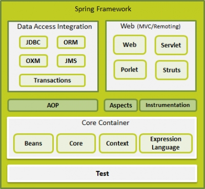 Our Journey through Java Spring Framworks