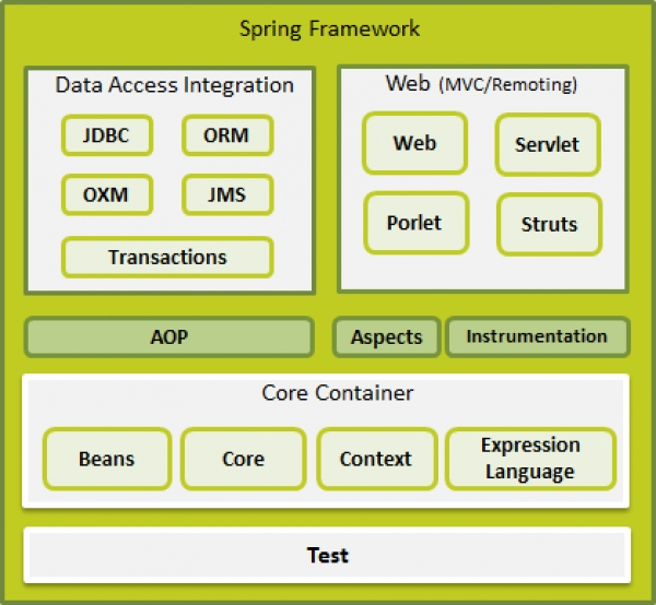 JAVA    Enterprise SPRING Development