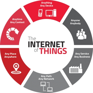 Reading List of  Internet of Things- IOT Title alias (URL)