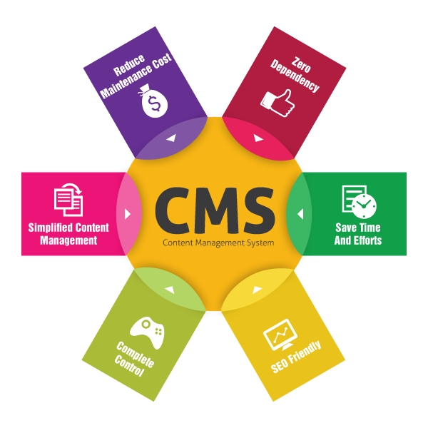 Content Managenet Systems