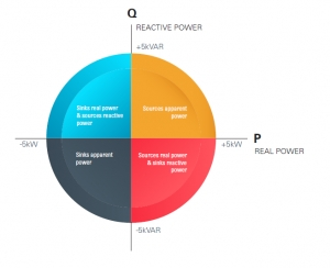 Reactive Power Overview and Importance to Bulk Power Systems