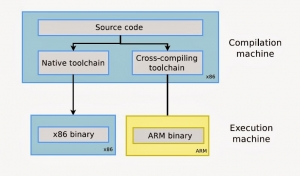 Cross Compiler and Linkage Editor for ARM SOC Development